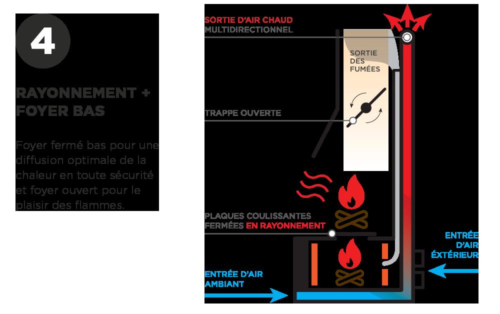 Double foyer Polyflam | Fonction rayonnement et foyer fermé bas | Fonction Système Polyflam