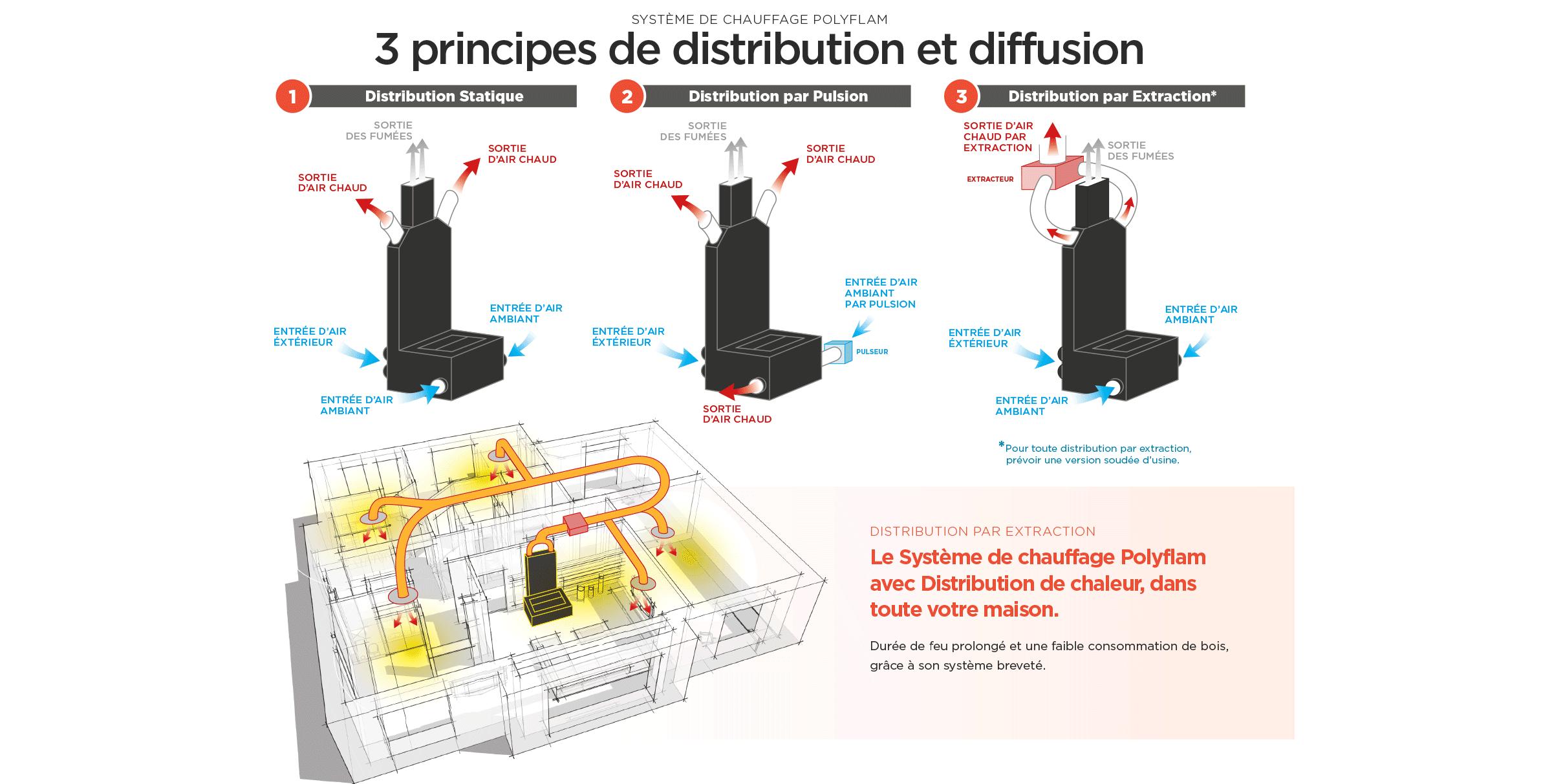 Système Polyflam de distribution et diffusion