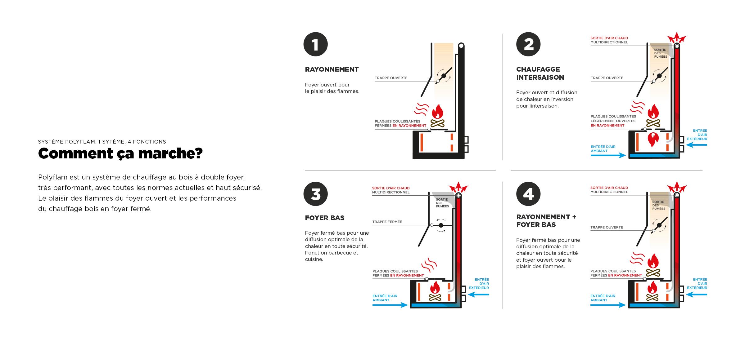 Système Polyflam de double foyer avec 4 fonctions
