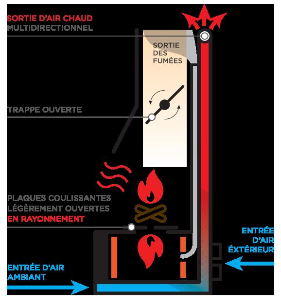 fonction pour chauffage intersaison système Polyflam