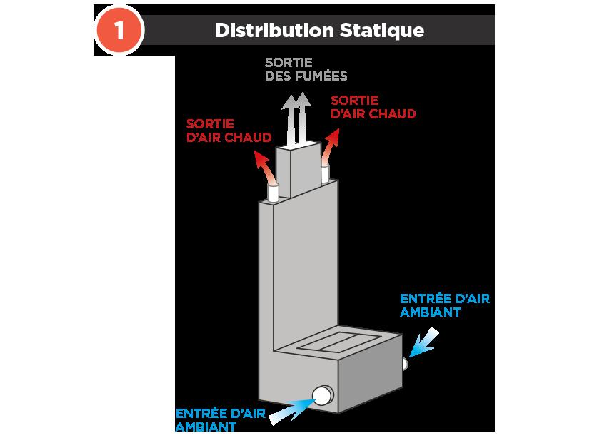 système Polyflam distribution statique