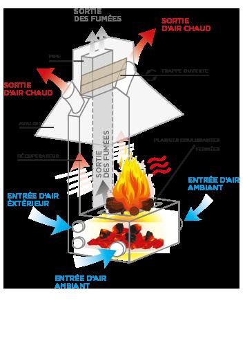 Fonction 4 diffusion chauffage et Rayonnement de chaleur