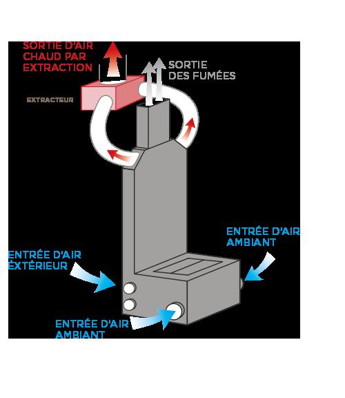 Distribution de chaleur par extraction