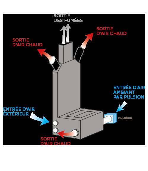 Distribution de chaleur par pulsion