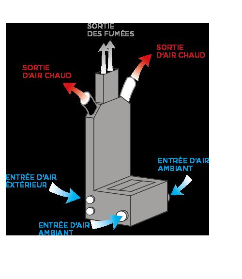 Distribution de chaleur statique